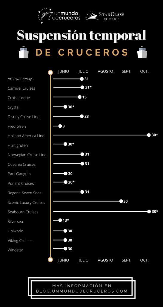 infografia suspensión de operaciones de crucero Unmundodecrucero StarclassCruceros