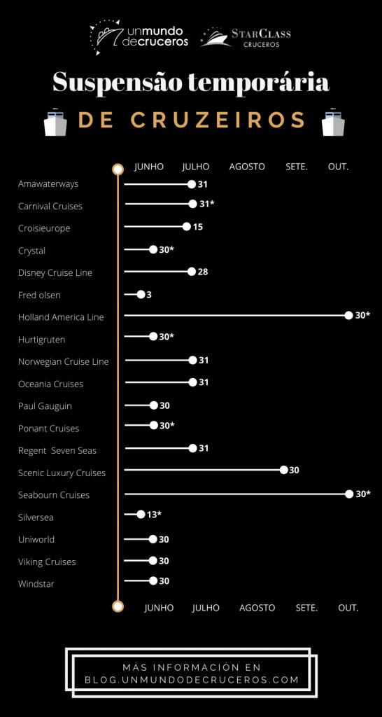 infografia suspensión temporal de cruceros